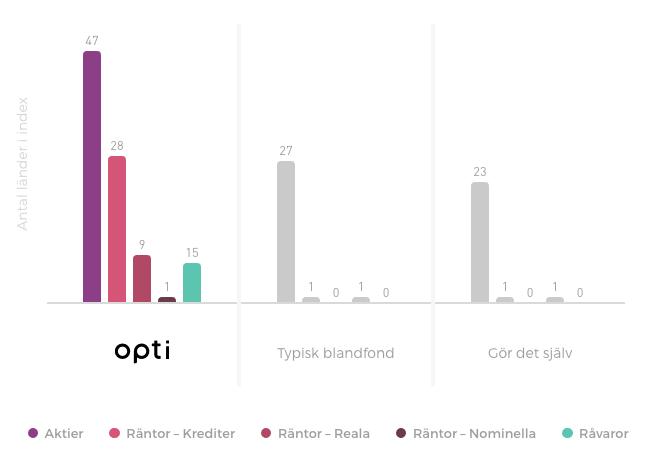 jämförelse av portföljer opti